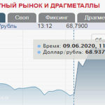 Курс доллара снова растет