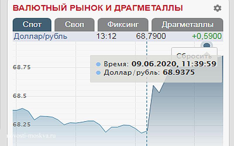 курс доллара, рубля и евро 8 июня 2020